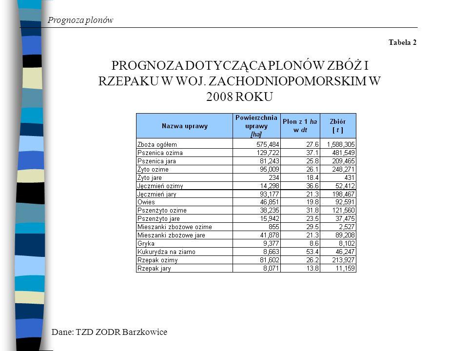Prognoza plonów Tabela 3 POWIERZCHNIA UPRAW, PROGNOZOWANE PLONY I ZBIORY ZBÓŻ OGÓŁEM W TERENOWYCH ZESPOŁACH W 2008 ROKU Dane: TZD ZODR Barzkowice