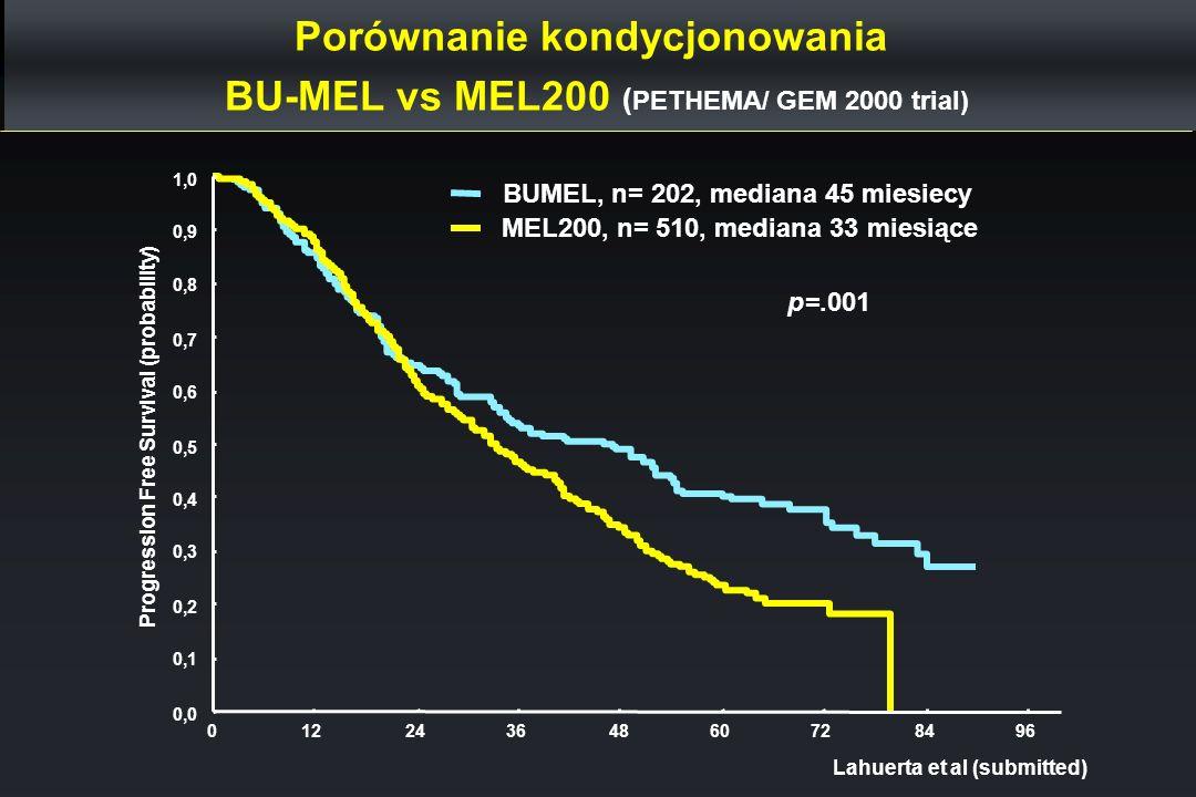 Porównanie kondycjonowania BU-MEL vs MEL200 ( PETHEMA/ GEM 2000 trial) Lahuerta et al (submitted) 01224364860728496 0,0 0,1 0,2 0,3 0,4 0,5 0,6 0,7 0,