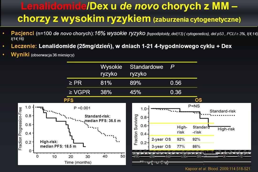 Lenalidomide/Dex u de novo chorych z MM – chorzy z wysokim ryzykiem (zaburzenia cytogenetyczne) Pacjenci (n=100 de novo chorych): 16% wysokie ryzyko [