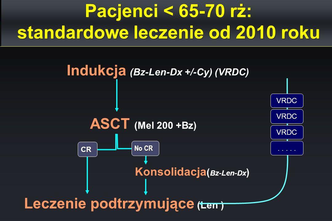 Pacjenci < 65-70 rż: standardowe leczenie od 2010 roku Indukcja (Bz-Len-Dx +/-Cy) (VRDC) ASCT (Mel 200 +Bz) CR Leczenie podtrzymujące (Len ) Konsolida