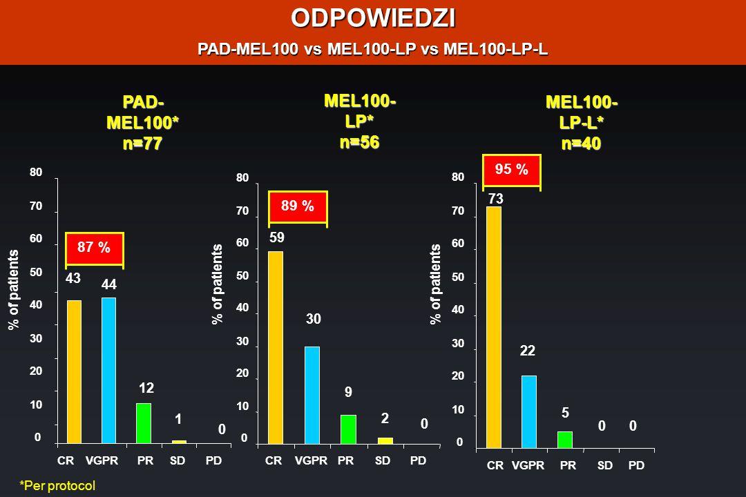 ODPOWIEDZI PAD-MEL100 vs MEL100-LP vs MEL100-LP-L PAD-MEL100*n=77MEL100-LP-L*n=40 MEL100- LP* n=56 *Per protocol 0 10 20 30 40 50 60 70 80 CRVGPRPRSDP