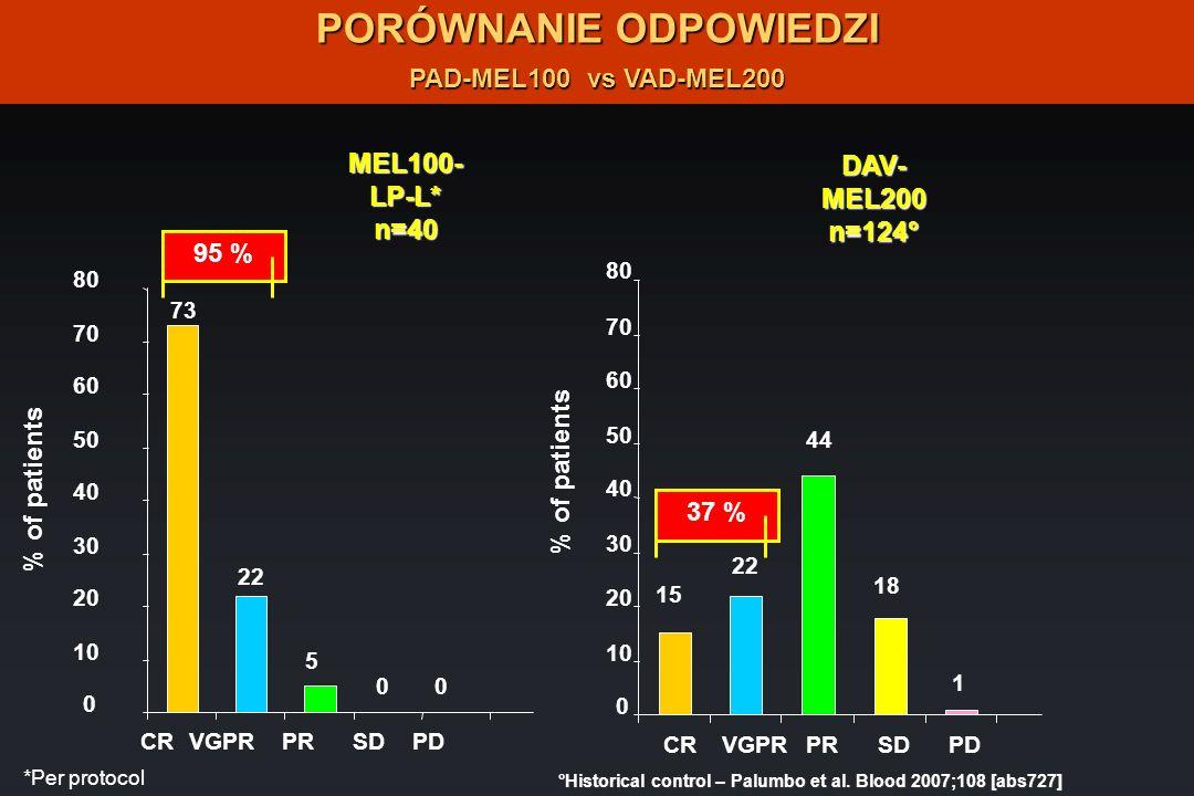 PORÓWNANIE ODPOWIEDZI PAD-MEL100 vs VAD-MEL200 MEL100-LP-L*n=40 DAV-MEL200n=124° *Per protocol °Historical control – Palumbo et al. Blood 2007;108 [ab