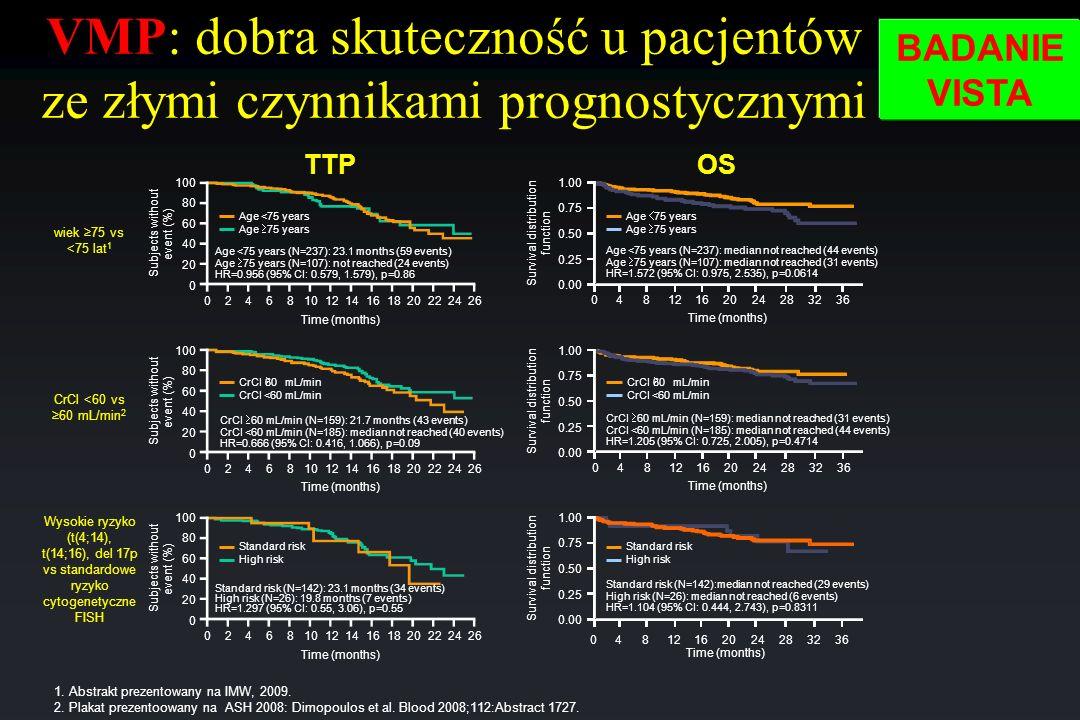 CrCl <60 vs 60 mL/min 2 wiek 75 vs <75 lat 1 Wysokie ryzyko (t(4;14), t(14;16), del 17p vs standardowe ryzyko cytogenetyczne FISH TTPOS Subjects witho