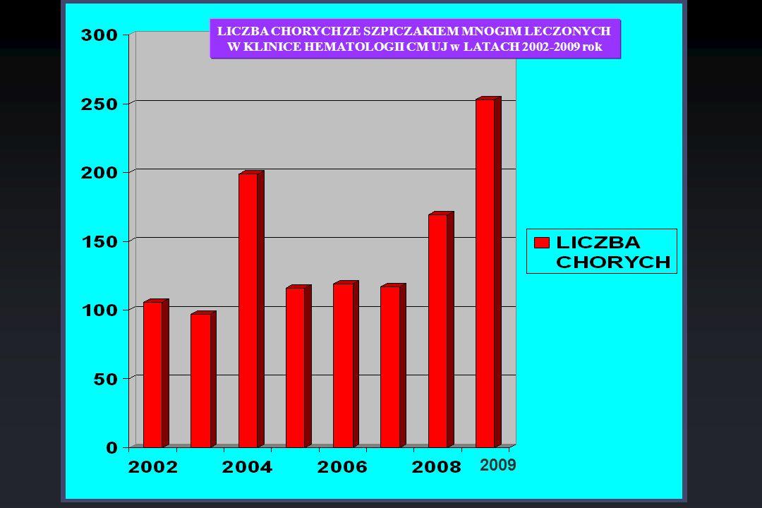 LICZBA CHORYCH ZE SZPICZAKIEM MNOGIM LECZONYCH W KLINICE HEMATOLOGII CM UJ w LATACH 2002-2009 rok 2009