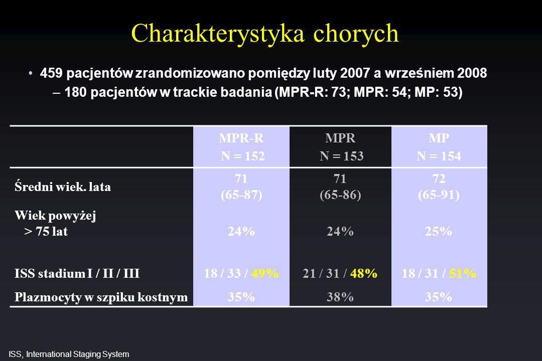 MPR-R N = 152 MPR N = 153 MP N = 154 Średni wiek. lata 71 (65-87) 71 (65-86) 72 (65-91) Wiek powyżej > 75 lat 24% 25% ISS stadium I / II / III18 / 33