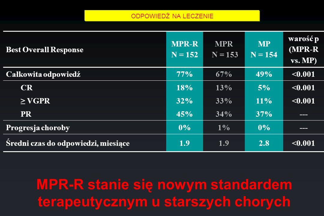 Best Overall Response MPR-R N = 152 MPR N = 153 MP N = 154 warość p (MPR-R vs. MP) Całkowita odpowiedź77%67%49%<0.001 CR18%13%5%<0.001 VGPR32%33%11%<0
