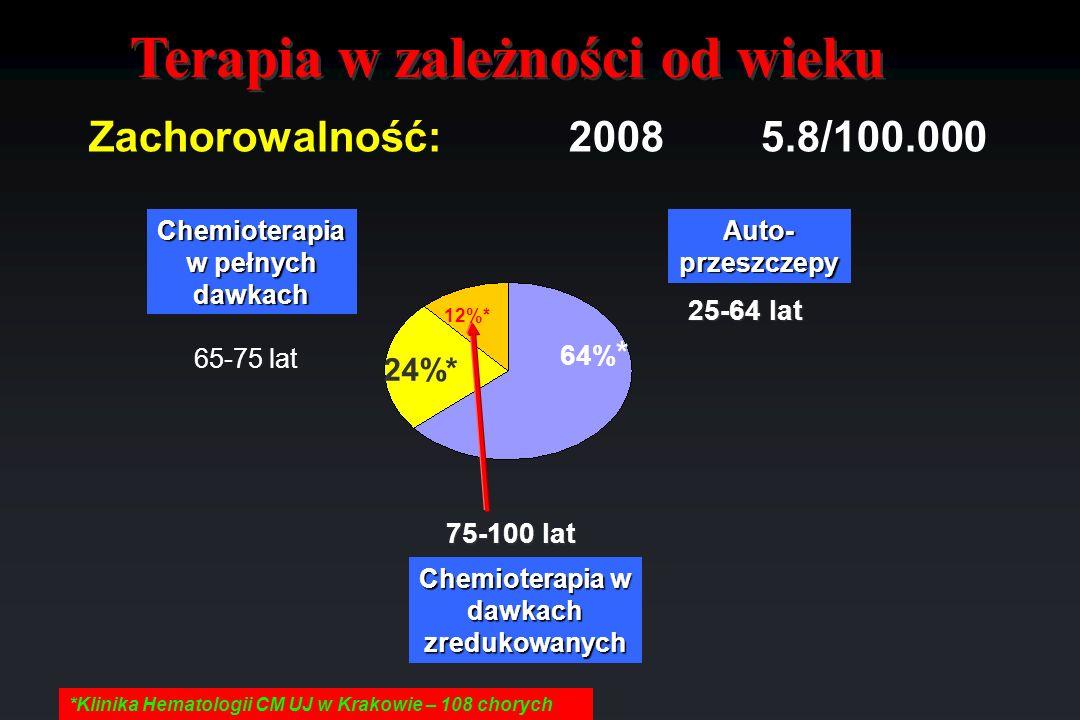 Terapia w zależności od wieku *Klinika Hematologii CM UJ w Krakowie – 108 chorych 64% * 25-64 lat 75-100 lat Chemioterapia w pełnych dawkach Auto- prz