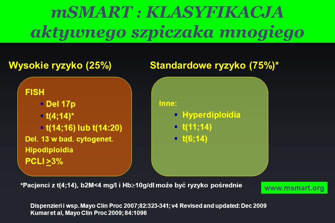 mSMART : KLASYFIKACJA aktywnego szpiczaka mnogiego Inne: Hyperdiploidia t(11;14) t(6;14) Wysokie ryzyko (25%) Standardowe ryzyko (75%)* *Pacjenci z t(