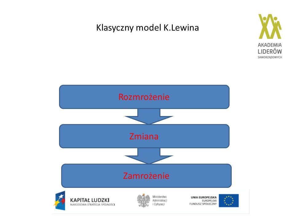 Klasyczny model K.Lewina Rozmrożenie Zmiana Zamrożenie
