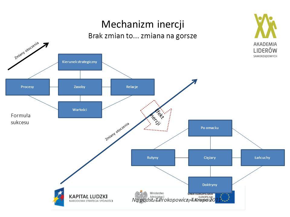 Mechanizm inercji Brak zmian to... zmiana na gorsze ZasobyRelacje Kierunek strategiczny Procesy Wartości Doktryny Rutyny Po omacku CiężaryŁańcuchy For
