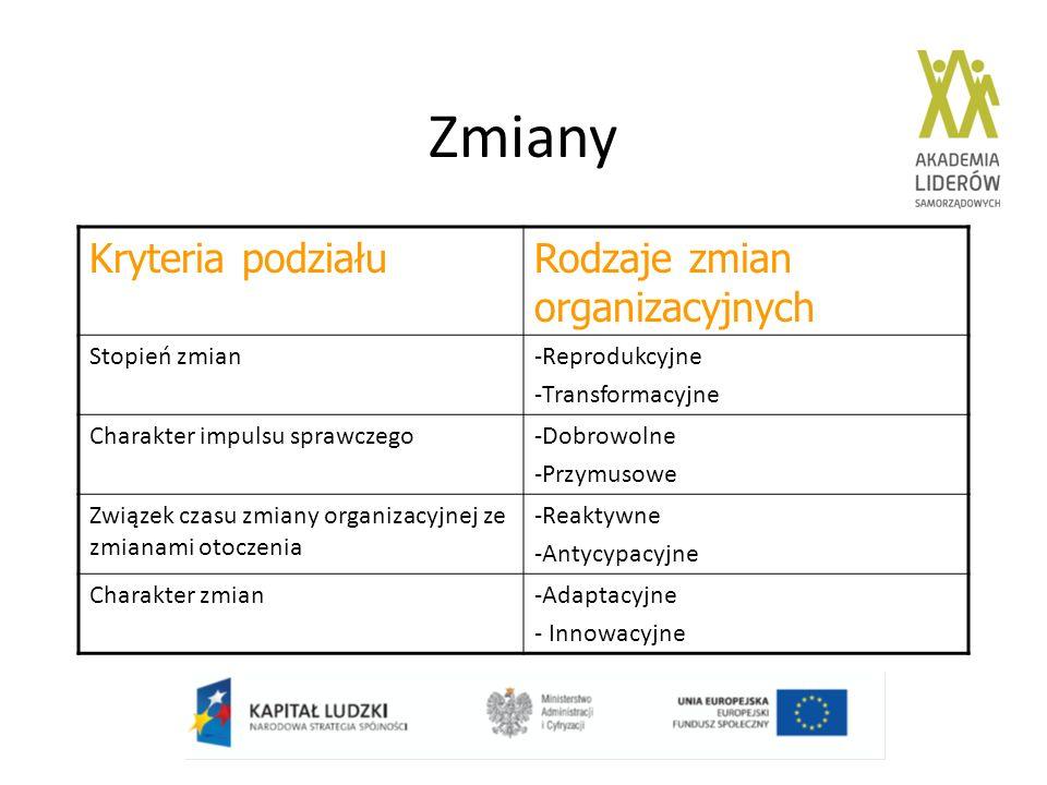 Zmiany Kryteria podziałuRodzaje zmian organizacyjnych Stopień zmian-Reprodukcyjne -Transformacyjne Charakter impulsu sprawczego-Dobrowolne -Przymusowe