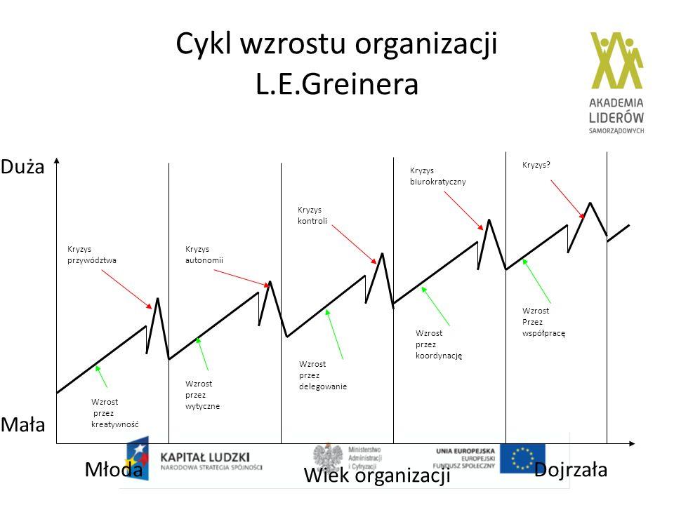 Cykl wzrostu organizacji L.E.Greinera Wiek organizacji MłodaDojrzała Mała Duża Wzrost przez kreatywność Wzrost przez wytyczne Wzrost przez delegowanie