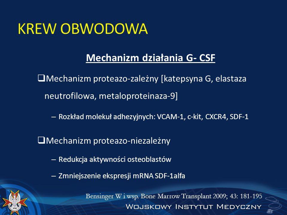 Mechanizm działania G- CSF Mechanizm proteazo-zależny [katepsyna G, elastaza neutrofilowa, metaloproteinaza-9] – Rozkład molekuł adhezyjnych: VCAM-1,