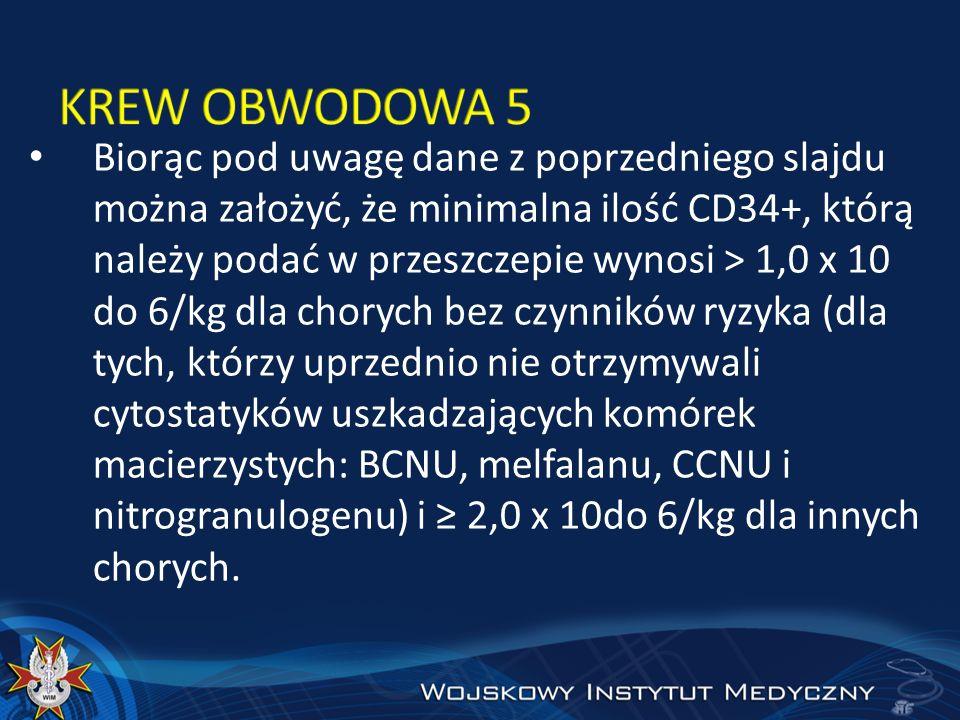 Biorąc pod uwagę dane z poprzedniego slajdu można założyć, że minimalna ilość CD34+, którą należy podać w przeszczepie wynosi > 1,0 x 10 do 6/kg dla c