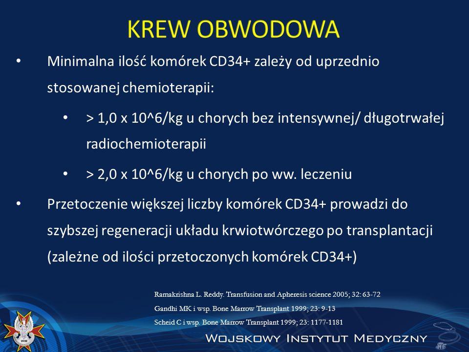 Minimalna ilość komórek CD34+ zależy od uprzednio stosowanej chemioterapii: > 1,0 x 10^6/kg u chorych bez intensywnej/ długotrwałej radiochemioterapii