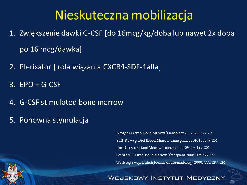 1.Zwiększenie dawki G-CSF [do 16mcg/kg/doba lub nawet 2x doba po 16 mcg/dawka] 2.Plerixafor [ rola wiązania CXCR4-SDF-1alfa] 3.EPO + G-CSF 4.G-CSF sti