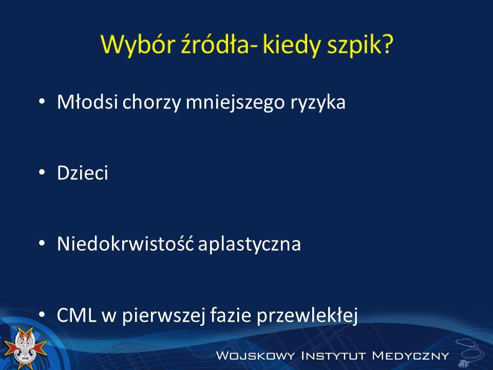 Młodsi chorzy mniejszego ryzyka Dzieci Niedokrwistość aplastyczna CML w pierwszej fazie przewlekłej