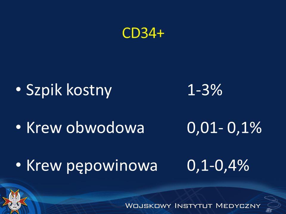 Szpik kostny1-3% Krew obwodowa0,01- 0,1% Krew pępowinowa0,1-0,4%