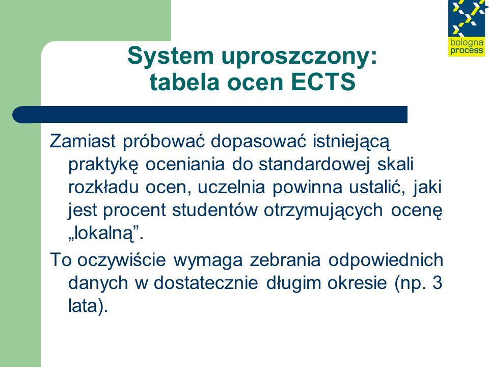 System uproszczony: tabela ocen ECTS Zamiast próbować dopasować istniejącą praktykę oceniania do standardowej skali rozkładu ocen, uczelnia powinna us
