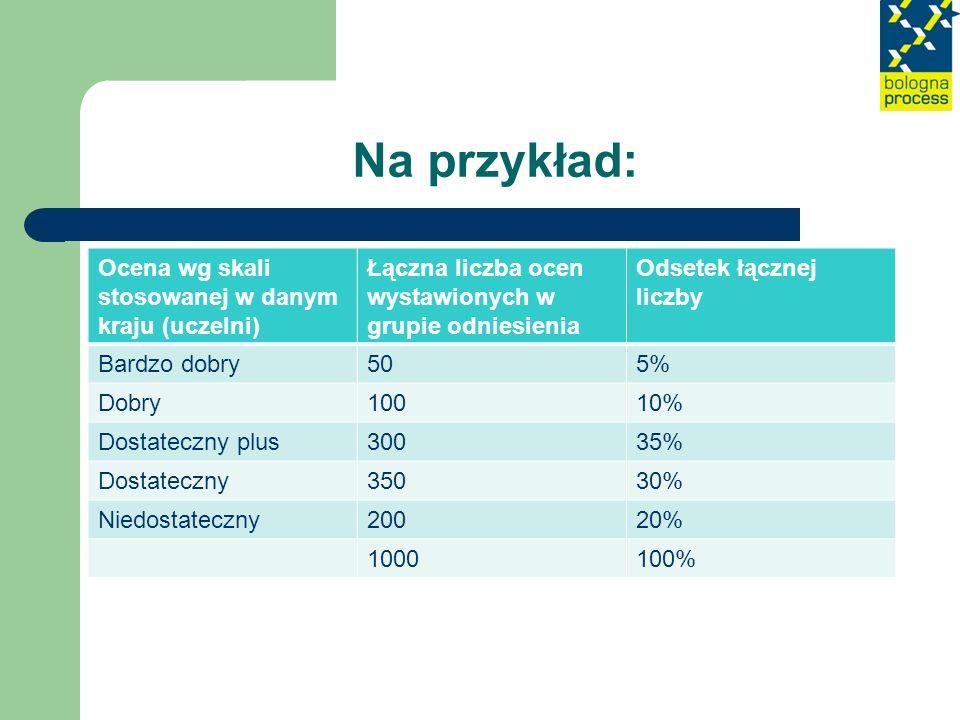 Na przykład: Ocena wg skali stosowanej w danym kraju (uczelni) Łączna liczba ocen wystawionych w grupie odniesienia Odsetek łącznej liczby Bardzo dobr