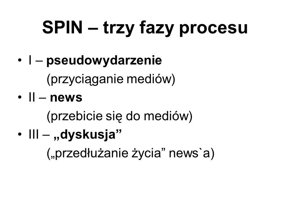 SPIN – trzy fazy procesu I – pseudowydarzenie (przyciąganie mediów) II – news (przebicie się do mediów) III – dyskusja (przedłużanie życia news`a)