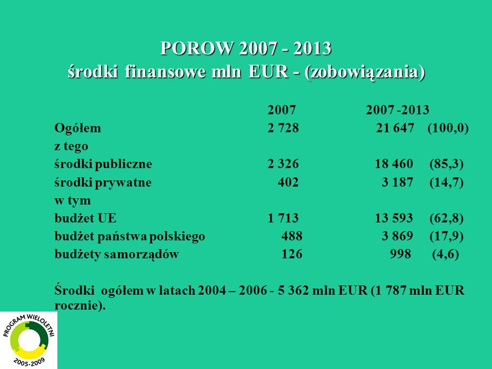 POROW 2007 - 2013 środki finansowe mln EUR - (zobowiązania) 20072007 -2013 Ogółem2 728 21 647 (100,0) z tego środki publiczne 2 326 18 460 (85,3) środ