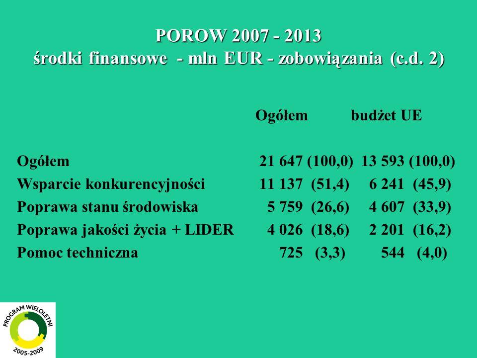 POROW 2007 - 2013 środki finansowe - mln EUR - zobowiązania (c.d. 2) Ogółembudżet UE Ogółem 21 647 (100,0) 13 593 (100,0) Wsparcie konkurencyjności 11