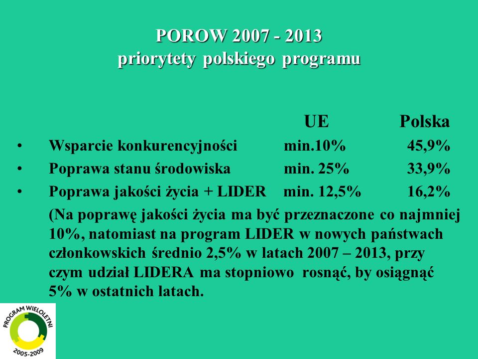 POROW 2007 - 2013 priorytety polskiego programu UEPolska Wsparcie konkurencyjności min.10% 45,9% Poprawa stanu środowiska min. 25% 33,9% Poprawa jakoś