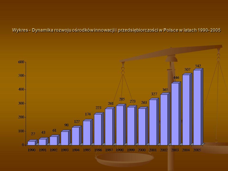 Wykres - Rozkład ośrodków innowacji i przedsiębiorczości według typów (w%) w 2005 r.