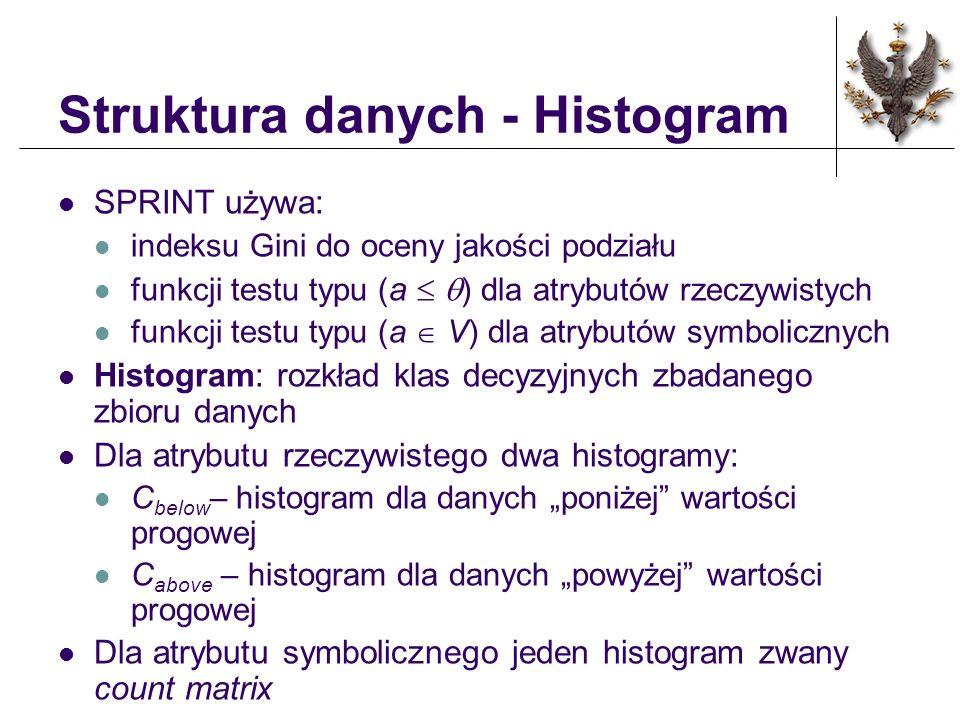 Struktura danych - Histogram SPRINT używa: indeksu Gini do oceny jakości podziału funkcji testu typu ( a ) dla atrybutów rzeczywistych funkcji testu t