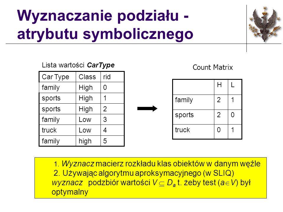 Wyznaczanie podziału - atrybutu symbolicznego 5highfamily 4Lowtruck 3Lowfamily 2Highsports 1Highsports 0Highfamily ridClassCar Type 10truck 02sports 1