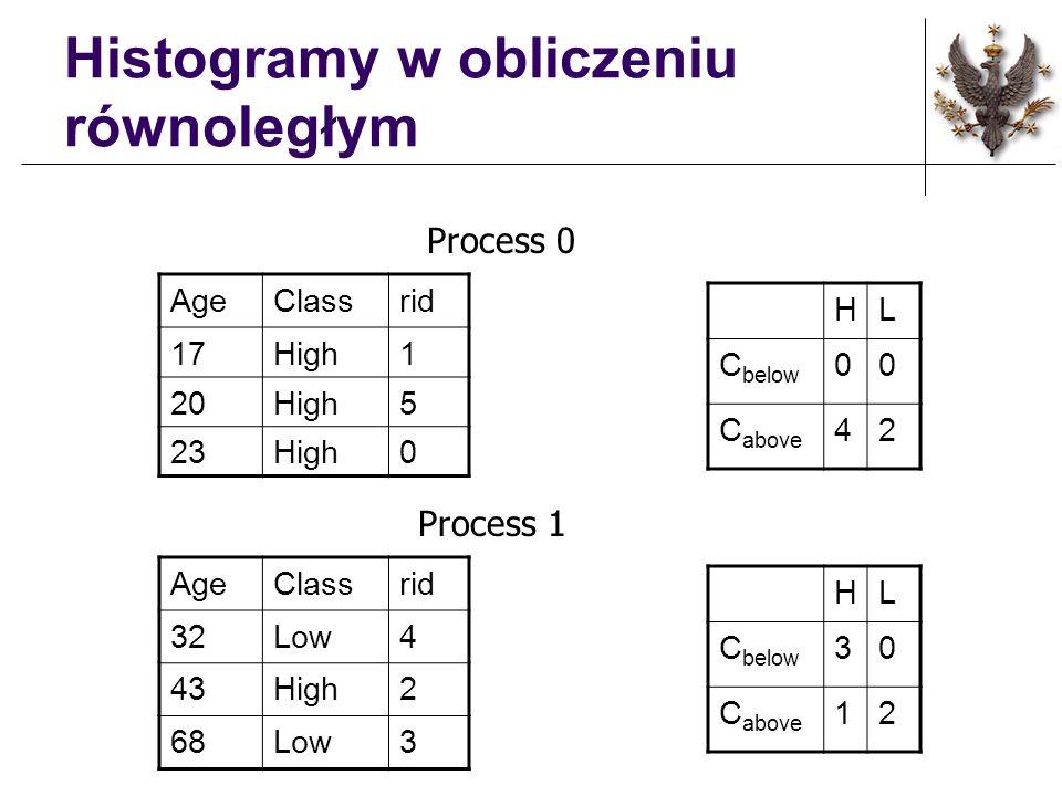 Histogramy w obliczeniu równoległym AgeClassrid 17High1 20High5 23High0 AgeClassrid 32Low4 43High2 68Low3 Process 1 Process 0 HL C below 00 C above 42