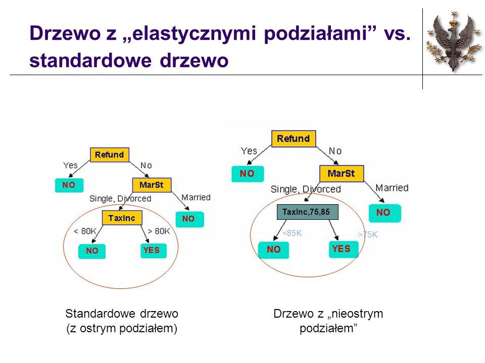 Drzewo z elastycznymi podziałami vs. standardowe drzewo TaxInc,75,85 <85K >75K Standardowe drzewo (z ostrym podziałem) Drzewo z nieostrym podziałem