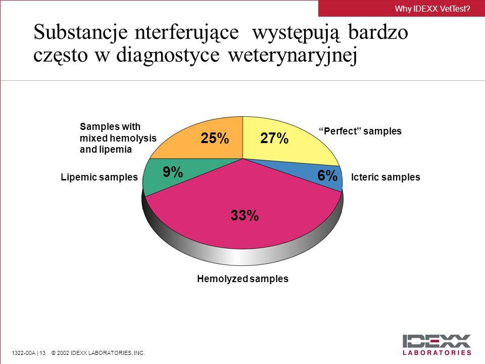1322-00A | 13 © 2002 IDEXX LABORATORIES, INC. Why IDEXX VetTest? Substancje nterferujące występują bardzo często w diagnostyce weterynaryjnej Samples