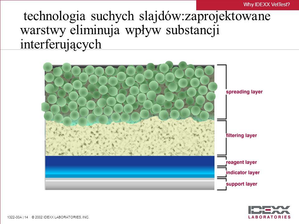 1322-00A | 14 © 2002 IDEXX LABORATORIES, INC. technologia suchych slajdów:zaprojektowane warstwy eliminuja wpływ substancji interferujących Why IDEXX