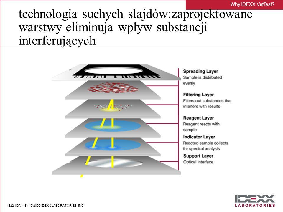 1322-00A | 15 © 2002 IDEXX LABORATORIES, INC. technologia suchych slajdów:zaprojektowane warstwy eliminuja wpływ substancji interferujących Why IDEXX