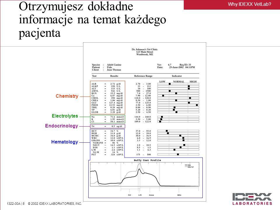 1322-00A | 8 © 2002 IDEXX LABORATORIES, INC. Otrzymujesz dokładne informacje na temat każdego pacjenta Chemistry Electrolytes Endocrinology Hematology