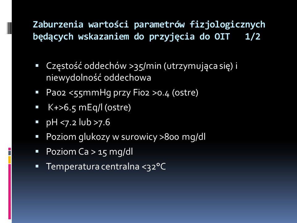 Zaburzenia wartości parametrów fizjologicznych będących wskazaniem do przyjęcia do OIT 1/2 Częstość oddechów >35/min (utrzymująca się) i niewydolność