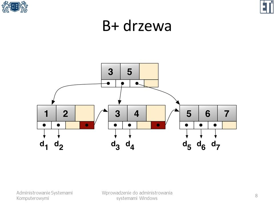 ResilientFS (2) Wiarygodność zapisu: – alokacja nowej przestrzeni przy każdym zapisie – zapis transakcyjny (może być przerwany lub cofnięty) – atrybut integralności dla plików i katalogów – osobno przechowywane 64-bitowe sumy kontrolne Administrowanie Systemami Komputerowymi Wprowadzenie do administrowania systemami Windows 9