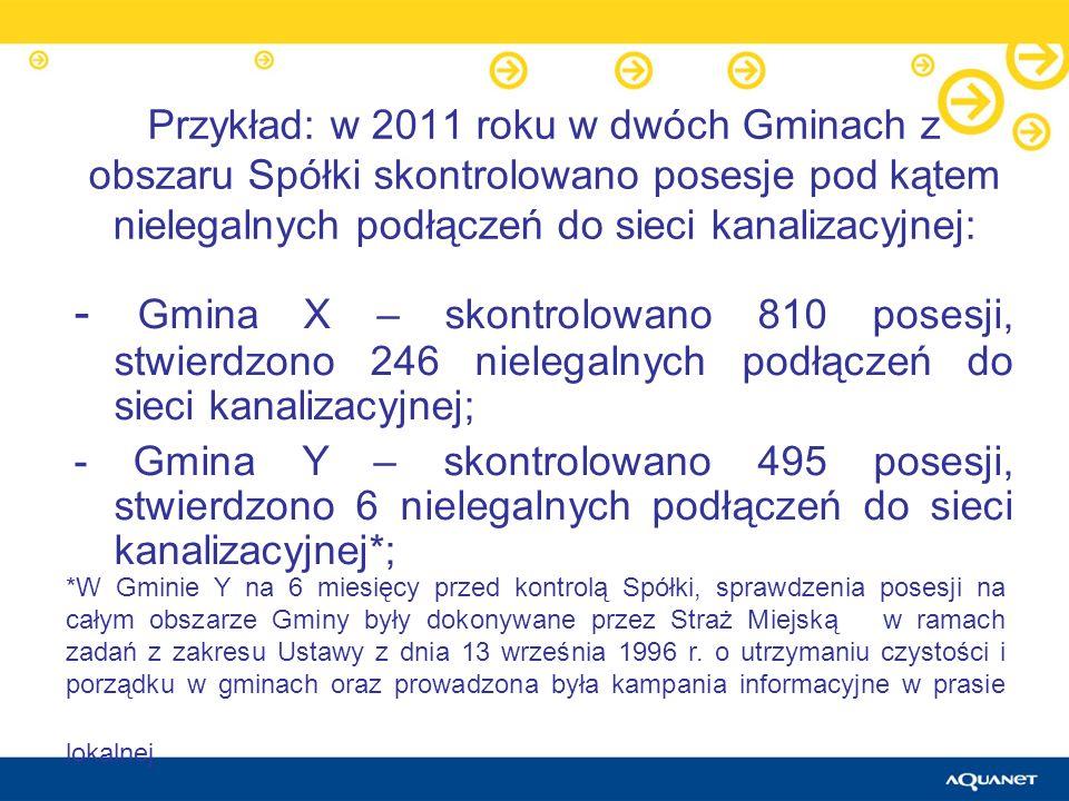 Przykład: w 2011 roku w dwóch Gminach z obszaru Spółki skontrolowano posesje pod kątem nielegalnych podłączeń do sieci kanalizacyjnej: - Gmina X – sko