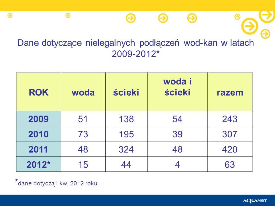 Dane dotyczące nielegalnych podłączeń wod-kan w latach 2009-2012* ROKwodaścieki woda i ściekirazem 20095113854243 20107319539307 20114832448420 2012*1