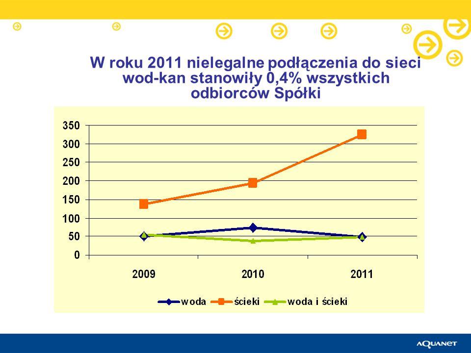 W roku 2011 nielegalne podłączenia do sieci wod-kan stanowiły 0,4% wszystkich odbiorców Spółki