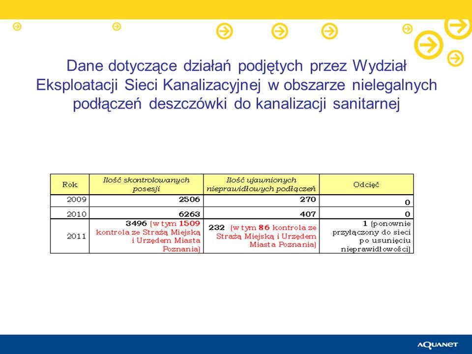 Dane dotyczące działań podjętych przez Wydział Eksploatacji Sieci Kanalizacyjnej w obszarze nielegalnych podłączeń deszczówki do kanalizacji sanitarne