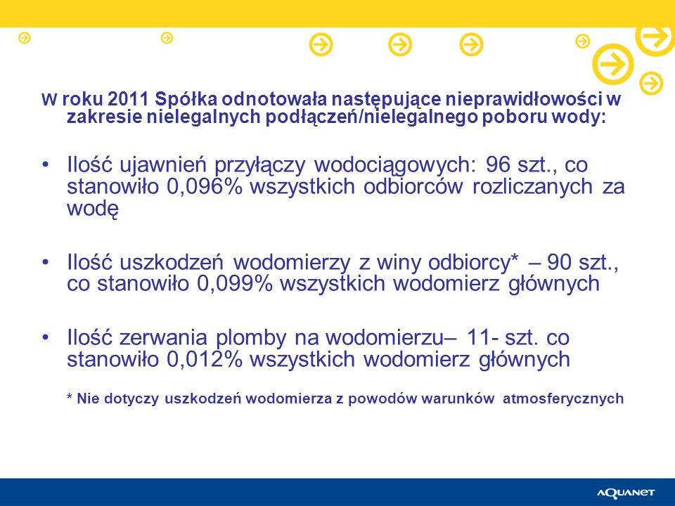 W roku 2011 Spółka odnotowała następujące nieprawidłowości w zakresie nielegalnych podłączeń/nielegalnego poboru wody: Ilość ujawnień przyłączy wodoci
