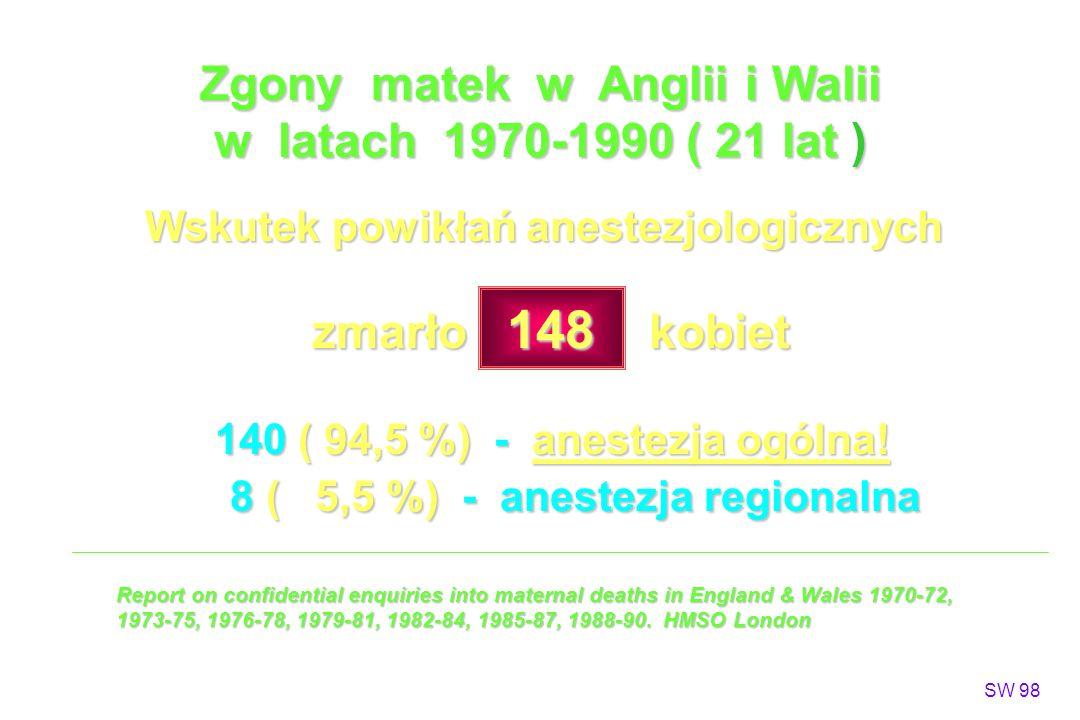 Zgony matek w Anglii i Walii w latach 1970-1990 ( 21 lat ) Wskutek powikłań anestezjologicznych zmarło 148 kobiet zmarło 148 kobiet 140 ( 94,5 %) - anestezja ogólna.