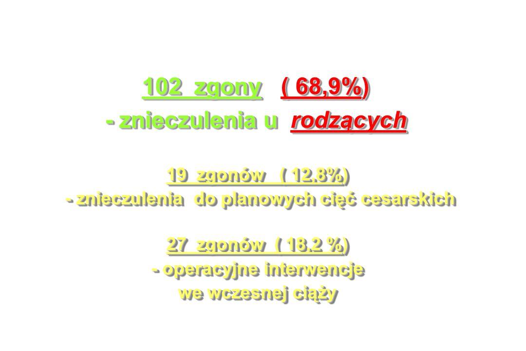102 zgony ( 68,9%) - znieczulenia u rodzących 102 zgony ( 68,9%) - znieczulenia u rodzących 19 zgonów ( 12,8%) - znieczulenia do planowych cięć cesarskich - znieczulenia do planowych cięć cesarskich 27 zgonów ( 18,2 %) - operacyjne interwencje we wczesnej ciąży 19 zgonów ( 12,8%) - znieczulenia do planowych cięć cesarskich - znieczulenia do planowych cięć cesarskich 27 zgonów ( 18,2 %) - operacyjne interwencje we wczesnej ciąży