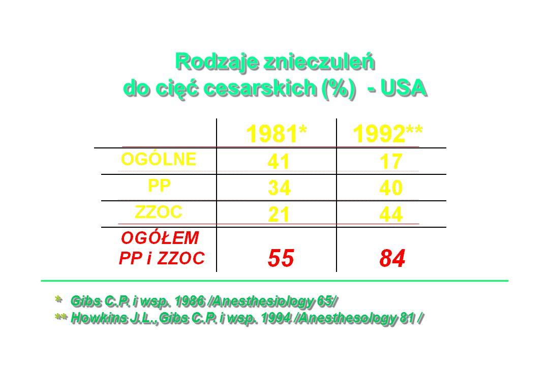 Rodzaje znieczuleń do cięć cesarskich (%) - USA Rodzaje znieczuleń do cięć cesarskich (%) - USA * Gibs C.P.