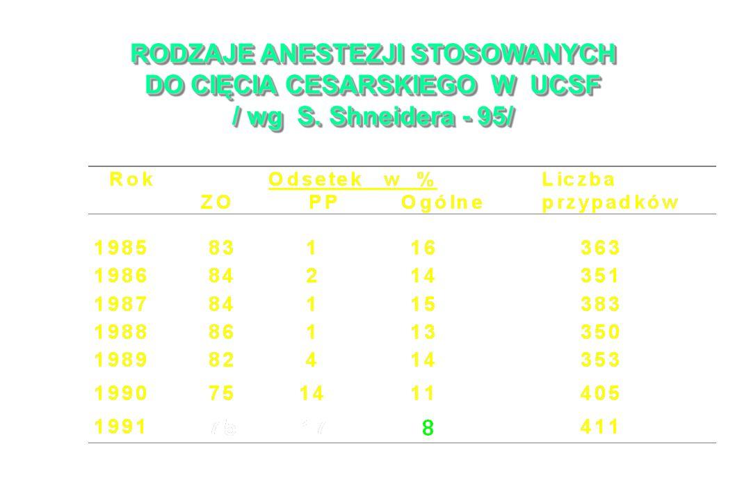 RODZAJE ANESTEZJI STOSOWANYCH DO CIĘCIA CESARSKIEGO W UCSF / wg S. Shneidera - 95/