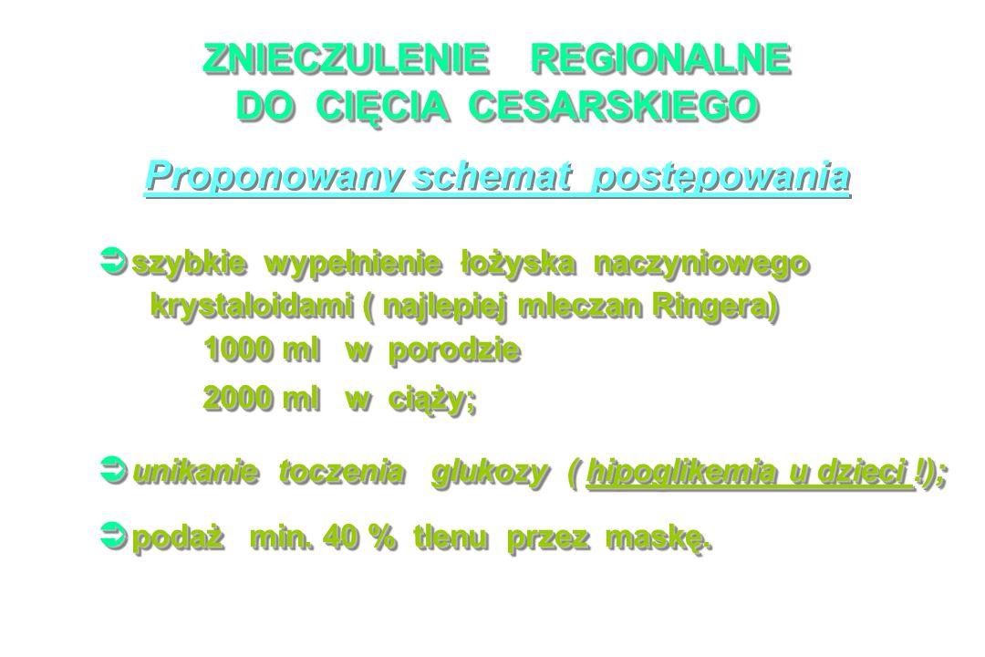 ZNIECZULENIE REGIONALNE DO CIĘCIA CESARSKIEGO Proponowany schemat postępowania szybkie wypełnienie łożyska naczyniowego szybkie wypełnienie łożyska naczyniowego krystaloidami ( najlepiej mleczan Ringera) krystaloidami ( najlepiej mleczan Ringera) 1000 ml w porodzie 1000 ml w porodzie 2000 ml w ciąży; 2000 ml w ciąży; szybkie wypełnienie łożyska naczyniowego szybkie wypełnienie łożyska naczyniowego krystaloidami ( najlepiej mleczan Ringera) krystaloidami ( najlepiej mleczan Ringera) 1000 ml w porodzie 1000 ml w porodzie 2000 ml w ciąży; 2000 ml w ciąży; unikanie toczenia glukozy ( hipoglikemia u dzieci !); unikanie toczenia glukozy ( hipoglikemia u dzieci !); podaż min.