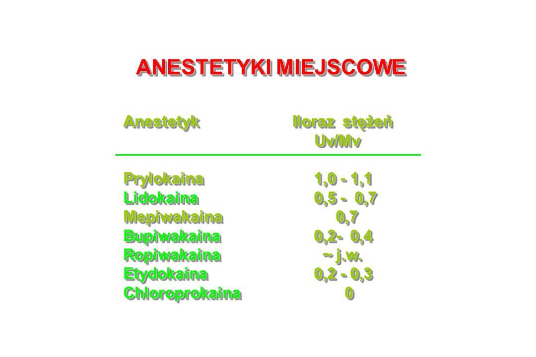 ANESTETYKI MIEJSCOWE Anestetyk Iloraz stężeń Uv/Mv Uv/Mv Prylokaina1,0 - 1,1 Lidokaina0,5 - 0,7 Mepiwakaina 0,7 Bupiwakaina0,2- 0,4 Ropiwakaina ~ j.w.